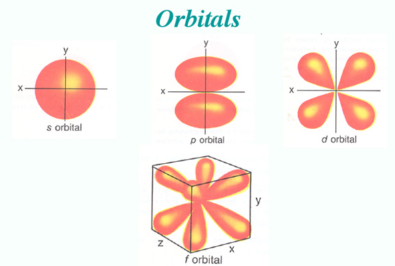 O2 Orbital Diagram