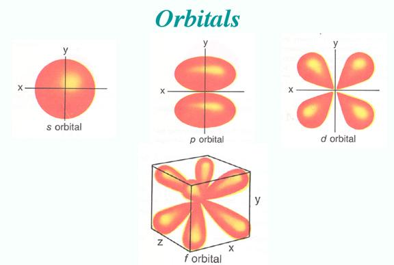 an electron of mass 9 11 x Atomic Orbitals Diagram