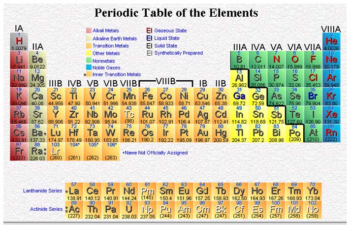We then align the elements with similar electron configurations.