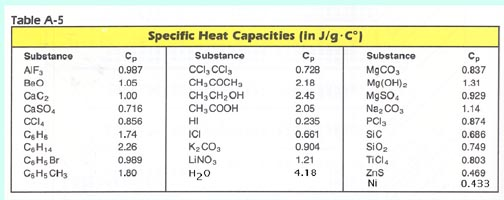 Specific Heat Chart Chemistry Ch 7