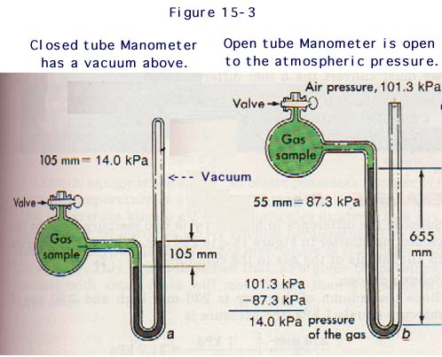 manometers diagrams problems manometer problems ge dishwasher wiring diagrams electrical problems