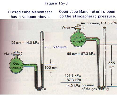 manometers diagrams problems ge dishwasher wiring diagrams electrical problems manometer problems #1