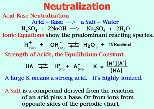 how to find ph of ionic salt using acid concentration