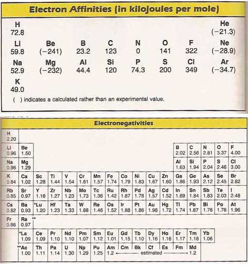 Electron Affinity Chart Erkalnathandedecker