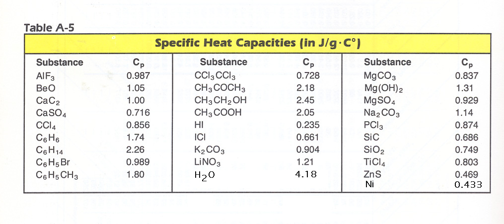Chem assignments first semester for Specific heat table j gc