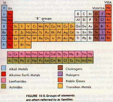Ch 10 one characteristic of metals is that they have only a few electrons in the outer level nonmetals have more electrons in the outer level urtaz Choice Image