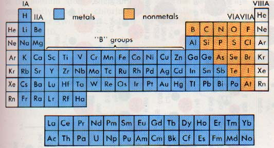 Periodic Table Group Names Labeled