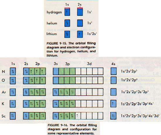 Argon orbital notation for argon pictures of orbital notation for argon ccuart Gallery