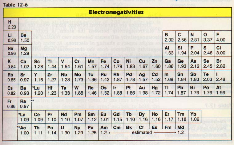 Metals have low electron affinities. Nonmetals have the high electron ...