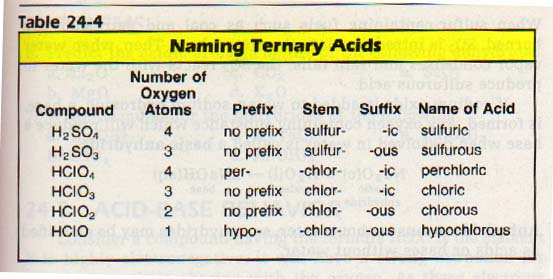 acid minerals names