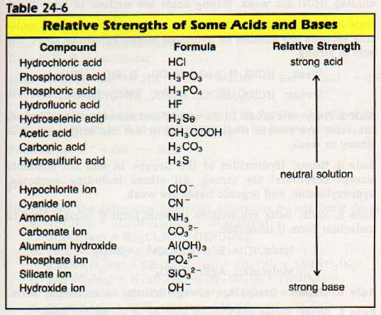 Naming Acids And Bases 24: 10 net lonlc equatlons