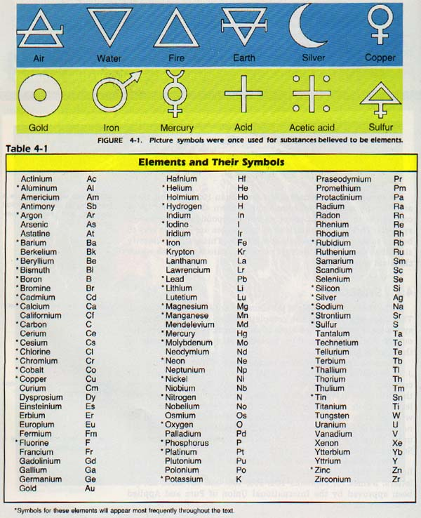Chemical Symbols Periodictable