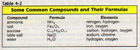 common names of chemical compounds and their uses pdf