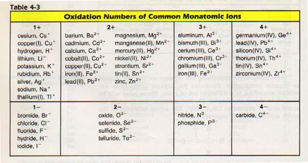 3 polyatomic elements