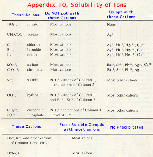 how to remember solutbility rules