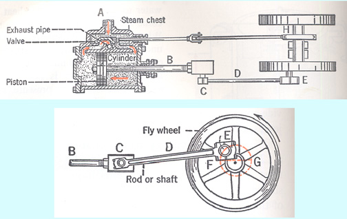 Steam Engine Diagram