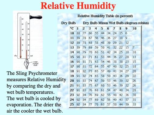 Psychrometric Calculator Related Keywords Psychrometric