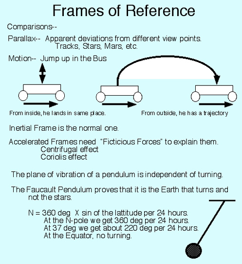 inertial force in moving bus
