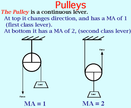 Pulleys In Physics : Pulleys problems driverlayer search engine
