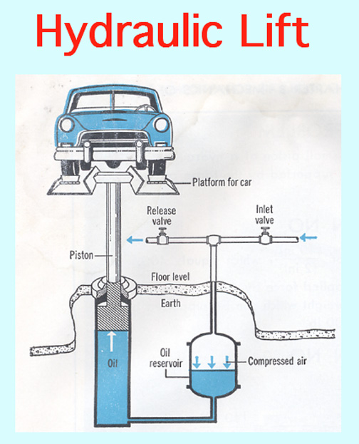 Hydraulic Lift Schematic : Hydraulic car lift diagram my site daot tk