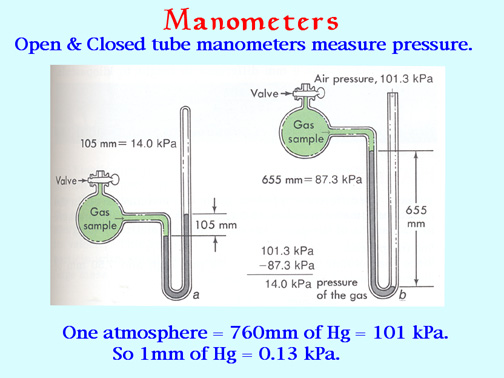 manometer chemistry. boomeria.org manometer chemistry e