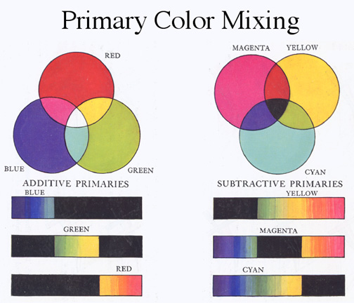 primaries Primary And Secondary Colors