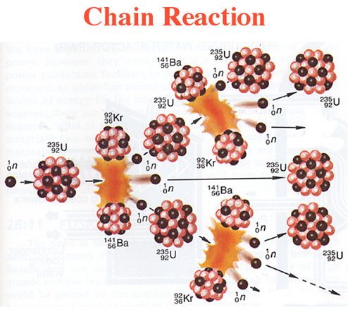 chain rreaction