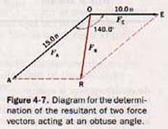how to find the resultant force of two vectors