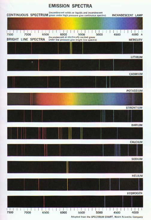 emission spectra hydrogen. atomic spectra. Hydrogen