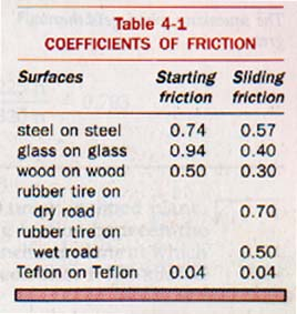 Ch 4 - Coefficient of rolling friction table ...